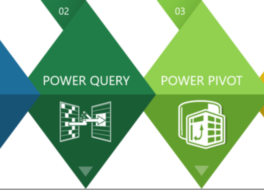 Uvod v Power Query in Power Pivot